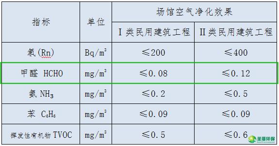 甲醛检测标准是多少